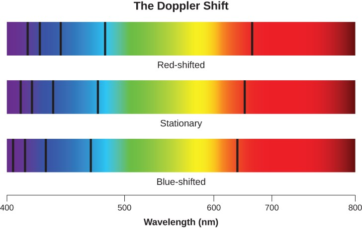 Diagram illustrating the Doppler Shift. At bottom is the wavelength scale in nanometers (nm), starting at 400 nm on the left and progressing to 750 nm at right. Above the scale are three spectra, one above the other. The spectrum in the center shows a stationary object, with five hypothetical spectral lines shown at their rest positions. At top red-shift is illustrated with the same five lines each equally moved slightly to the right, or to the red part of the spectrum. At bottom blue-shift is illustrated with the same five lines each equally moved slightly to the left, or to the blue part of the spectrum. This image is for illustrative purposes, and no exact red- or blue-shift value is given.
