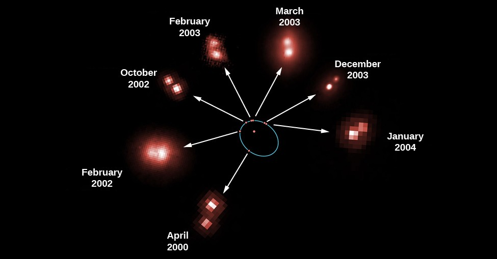 Revolution of a Binary Star. This figure shows seven observations of the mutual revolution of two stars, one a brown dwarf and one an ultra-cool L dwarf. At center one of the stars is drawn as a red dot surrounded by a blue ellipse. The positions of the companion star at seven different dates are shown as red dots along the blue ellipse. A white arrow points from each red dot on the ellipse to an actual image of the system. Moving clockwise from lower left around the ellipse the observation dates for the individual images are,