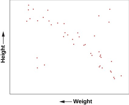 Graph of Height Versus Weight. The vertical axis is labeled