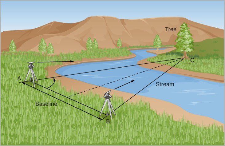 Illustration of the Triangulation Method. In this illustration a surveyor's transit is shown at two positions along a stream of water. Position