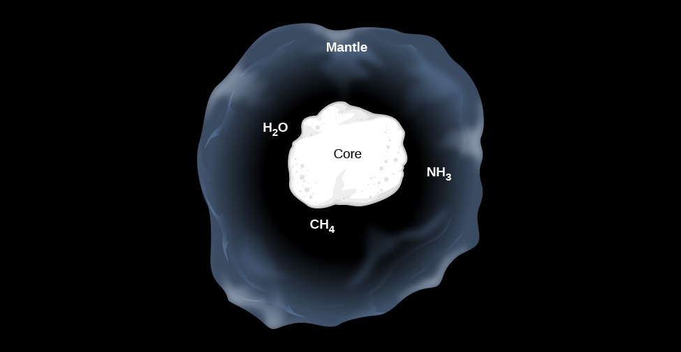Model of an Interstellar Dust Grain. At the center of this illustration the core of the dust grain is drawn as an irregular white blob and labeled