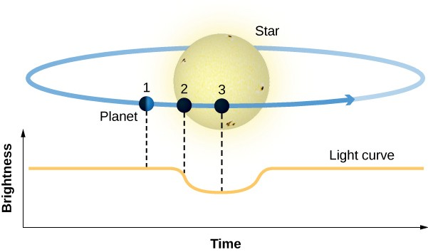 Illustration of a Planet Transits. At the bottom of the figure is a graph. The vertical axis is labeled