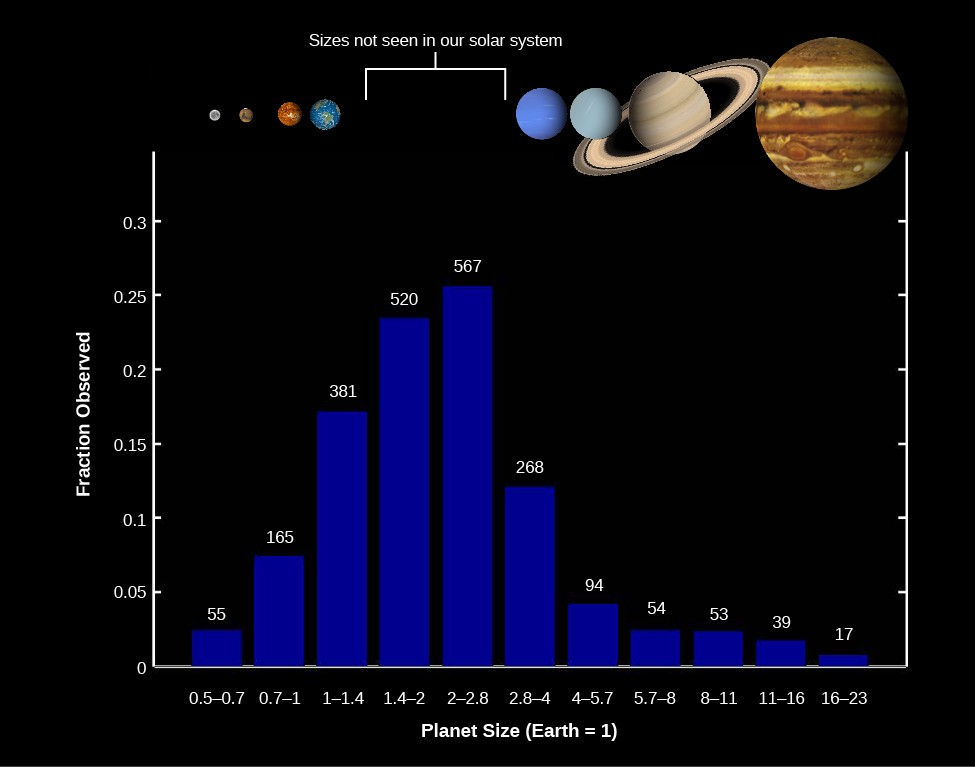 A bar graph of Kepler Discoveries. The vertical axis is labeled