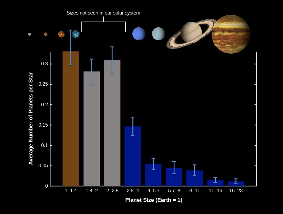 A bar graph of Size Distribution of Planets for Stars Similar to the Sun. The vertical axis is labeled