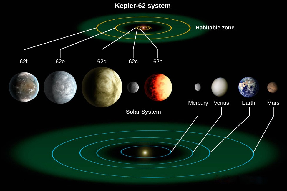 An image of Exoplanet System Kepler-62. At the top of the image is a representation of the Kepler-62 system, showing the orbits of 5 planets, 3 of which are within a region labeled