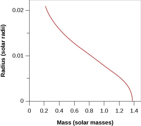Plot of Masses and Radii of White Dwarfs. In this plot the vertical axis is labeled