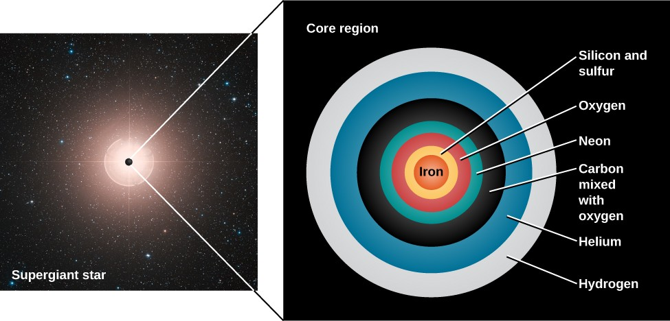 Illustration of the Structure of an Old Massive Star. At left is an image of a star labeled