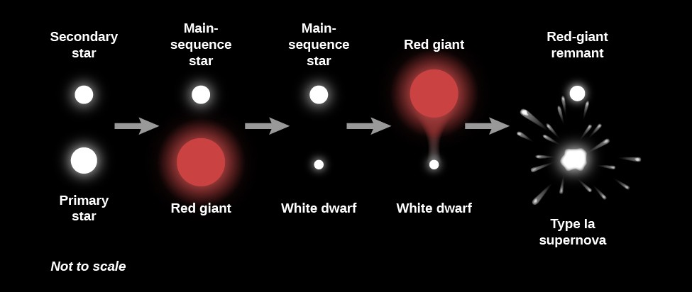 Illustration of the Evolution of a Binary System. From left to right the