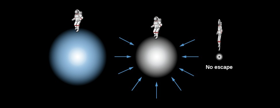 Formation of a Black Hole. At left in this illustration an astronaut stands atop a bluish sphere. At center, the astronaut stands atop a smaller white sphere which is surrounded by arrows pointing inward toward the center of the white sphere. Finally, at right, a very thin and elongated astronaut hovers just above a small black dot. The text below the black dot reads: