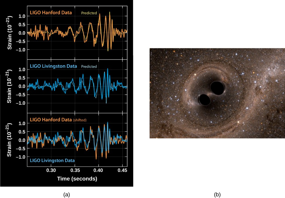 Signal Produced by a Gravitational Wave. Panel (a), at top, shows three measurements of a gravitational wave signal. At top is the