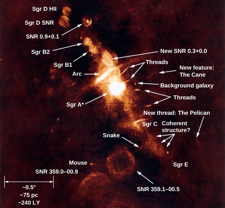 Radio Image of Galactic Center Region. Many features are identified in this complex radio image. The scale at lower left (defined by a double headed horizontal arrow) reads: