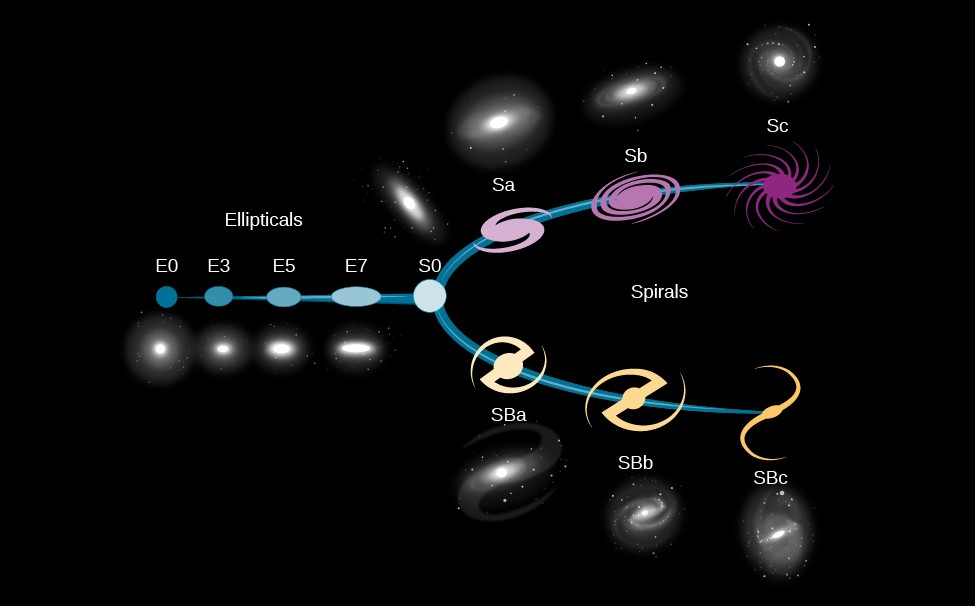 Hubble Classification of Galaxies. Sometimes referred to as the