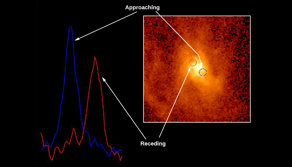 Spectroscopic Evidence for a Black Hole at the Center of M87. The background of this image shows a spectral line as observed by HST taken on opposite sides of the nucleus of M87. The blue spectral line at left is from material moving towards us, while the red spectral line at right is from material moving away from us. Inset at right is an HST image of the core of M87, with a blue circle at lower right and a red circle at upper left indicating the positions where the spectra at left were obtained. The label at the top of the image reads