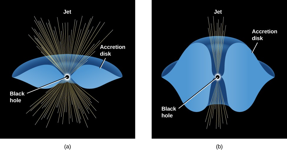 Models of Accretion Disks. In panel a, at left, a black dot labeled