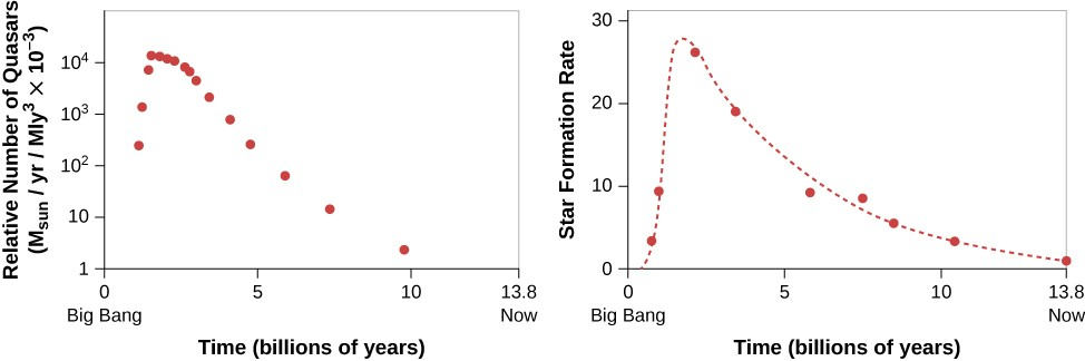 Relative Number of Quasars and Rate at Which Stars Formed as a Function of the Age of the Universe. In the plot at left, the vertical axis is labeled: