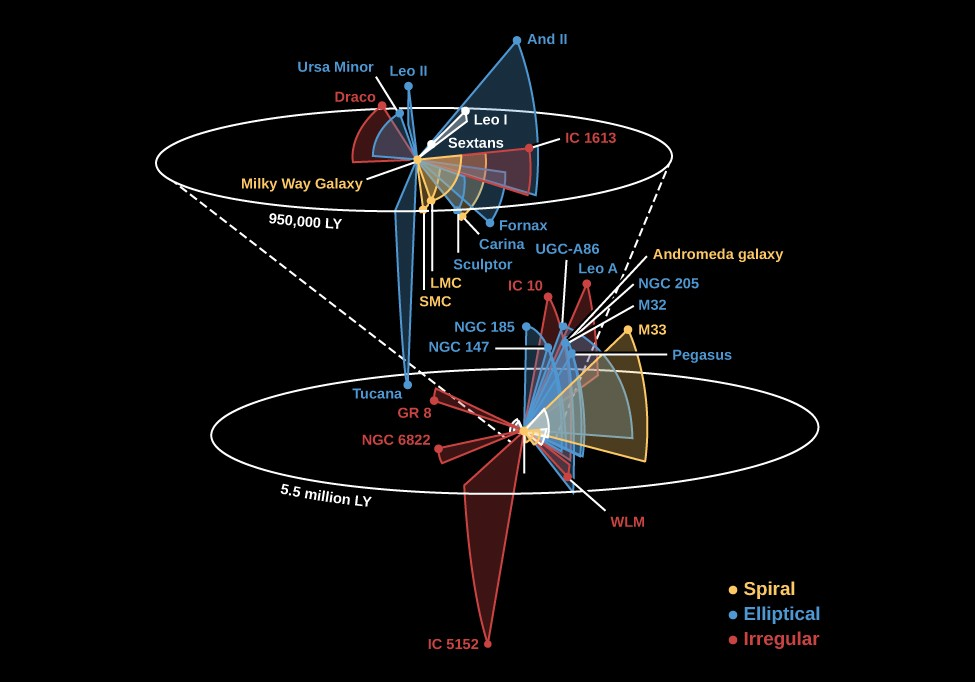 The Distribution Of Galaxies In Space Astronomy