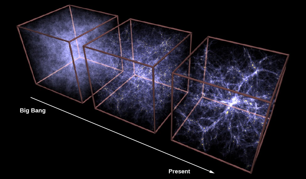 Growth of Large-Scale Structure as Calculated by Supercomputers. This image presents three boxes showing how filaments and superclusters of galaxies grow over time, from a relatively smooth distribution of dark matter and gas at left, with few galaxies formed in the first 2 billion years after the Big Bang, to the very clumpy strings of galaxies with large voids today at right.