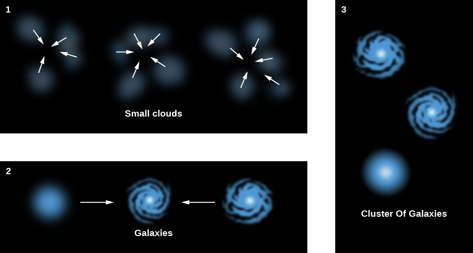 Formation of a Cluster of Galaxies. Panel 1, labeled