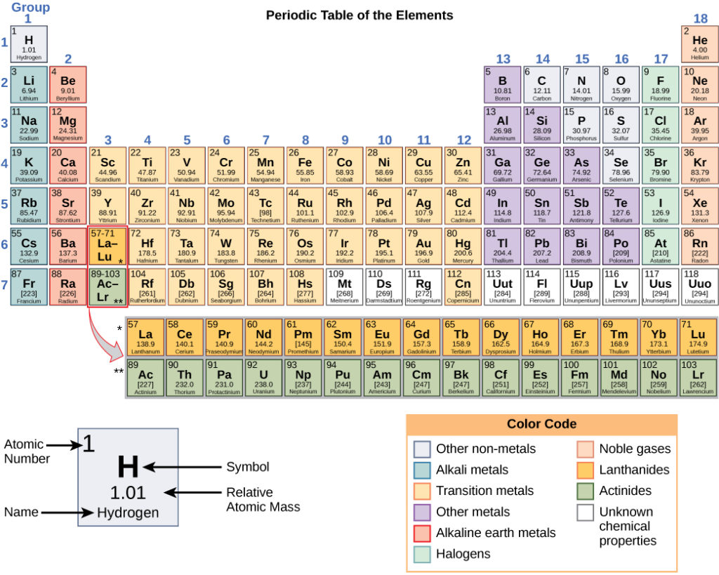 The Periodic Table Of Elements Biology For Majors I