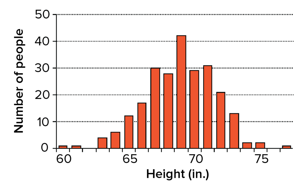 Histogram showing height in inches of male high school seniors in a sample group. The histogram is roughly bell-shaped, with just a few individuals at the tails (60 inches and 77 inches) and many individuals in the middle, around 69 inches.
