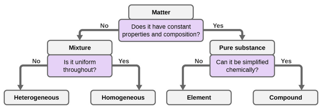 This flow chart begins with matter at the top and the question: does the matter have constant properties and composition? If no, then it is a mixture. This leads to the next question: is it uniform throughout? If no, it is heterogeneous. If yes, it is homogenous. If the matter does have constant properties and composition, it is a pure substance. This leads to the next question: can it be simplified chemically? If no, it is an element. If yes, then it is a compound.