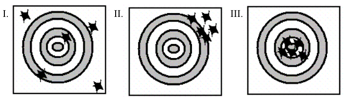 In figure 1, arrows have missed and hit the target with no discernible pattern. In figure 2, arrows have hit the target in a cluster on the top right side. In figure 3, arrows have hit the target in a cluster close to the center.
