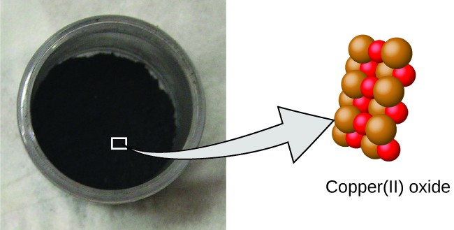 The left image shows a container with a black, powdery compound. The right image calls out the molecular structure of the powder which contains copper atoms that are clustered together with an equal number of oxygen atoms.