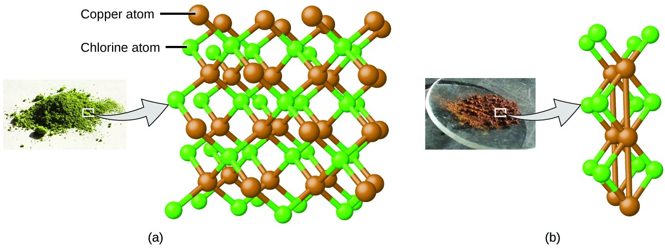 Figure A shows a pile of green powder. A callout shows that the green powder is made up of a lattice of copper atoms interspersed with chlorine atoms. The atoms are color coded brown for copper and green for chlorine. The number of copper atoms is equal to the number of chlorine atoms in the molecule. Figure B shows a pile of brown powder. A callout shows that the brown powder is also made up of copper and chlorine atoms similar to the molecule shown in figure A. However there appears to be two chlorine atoms for every copper atom in this molecule. The copper atoms in figure B bond with both the chlorine atoms and the other copper atoms. The copper atoms in figure A only bond with the chlorine atoms.