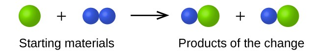 This equation contains the starting materials of a single, green sphere plus two smaller, purple spheres bonded together. When the starting materials are added together the products of the change are one purple sphere bonded with one green sphere plus one purple sphere bonded with one green sphere.