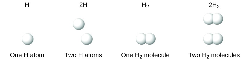 This figure shows four diagrams. The diagram for H shows a single, white sphere and is labeled one H atom. The diagram for 2 H shows two white spheres that are not bonded together. It is labeled 2 H atoms. The diagram for H subscript 2 shows two white spheres bonded together. It is labeled one H subscript 2 molecule. The diagram for 2 H subscript 2 shows two sets of bonded, white spheres. It is labeled 2 H subscript 2 molecules.