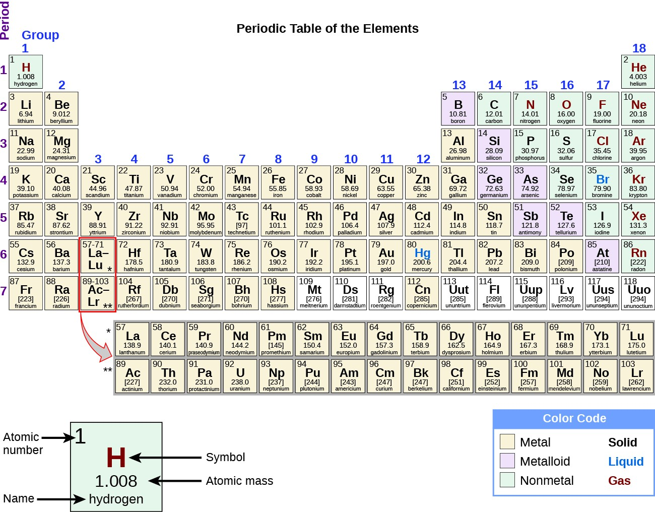Labeled element on periodic table for Periodic table