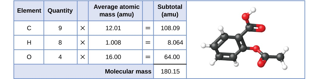 """A table and diagram are shown. The table is made up of six columns and five rows. The header row reads: """"Element,"""" """"Quantity,"""" a blank space, """"Average atomic mass (a m u),"""" a blank space, and """"Subtotal (a m u)."""" The first column contains the symbols """"C,"""" """"H,"""" """"O,"""" and a merged cell. The merged cell runs the length of the first five columns. The second column contains the numbers """"9,"""" """"8,"""" and """"4"""" as well as the merged, cell. The third column contains the multiplication symbol in each cell except for the last, merged cell. The fourth column contains the numbers """"12.01,"""" """"1.008,"""" and """"16.00"""" as well as the merged cell. The fifth column contains the symbol """"="""" in each cell except for the last, merged cell. The sixth column contains the values: """"108.09,"""" """"8.064,"""" """"64.00,"""" and """"180.15."""" There is a thick black line below the number 64.00. The merged cell under the first five columns reads """"Molecular mass."""" To the left of the table is a diagram of a molecule. Six black spheres are located in a six-sided ring and connected by alternating double and single black bonds. Attached to each of the four black spheres is one smaller white sphere. Attached to the farthest right black sphere is a red sphere, connected to two more black spheres, all in a row. Attached to the last black sphere of that row are two more white spheres. Attached to the first black sphere of that row is another red sphere. A black sphere, attached to two red spheres and a white sphere is attached to the black sphere on the top right of the six-sided ring."""