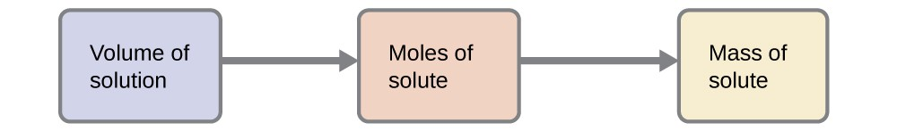 "Three boxes connected by right-facing arrows in between each are shown. Written inside the boxes are the phrases, ""Volume of solution,"" ""moles of solute,"" and ""mass of solute,"" respectively from left to right."