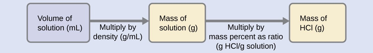 "A diagram of three boxes connected by a right-facing arrow in between each is shown. The box on the left contains the phrase, ""Volume of solution ( m L ),"" the middle box reads, ""Mass of solution ( g ),"" while the one on the right contains the phrase, ""Mass of H C l ( g )."" There is a phrase under the left arrow that says, ""Multiply by density ( g / m L )"" and under the right arrow it states, ""Multiply by mass percent as ratio ( g H C l / g solution )."""