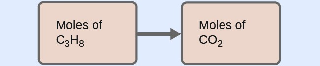 """This figure shows two pink rectangles. The first is labeled, """"Moles of C subscript 3 H subscript 8."""" This rectangle is followed by an arrow pointing right to a second rectangle labeled, """"Moles of C O subscript 2."""""""