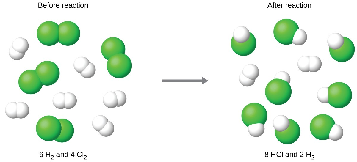 """The figure shows a space-filling molecular models reacting. There is a reaction arrow pointing to the right in the middle. To the left of the reaction arrow there are three molecules each consisting of two green spheres bonded together. There are also five molecules each consisting of two smaller, white spheres bonded together. Above these molecules is the label, """"Before reaction,"""" and below these molecules is the label, """"6 H subscript 2 and 4 C l subscript 2."""" To the right of the reaction arrow, there are eight molecules each consisting of one green sphere bonded to a smaller white sphere. There are also two molecules each consisting of two white spheres bonded together. Above these molecules is the label, """"After reaction,"""" and below these molecules is the label, """"8 H C l and 2 H subscript 2."""""""