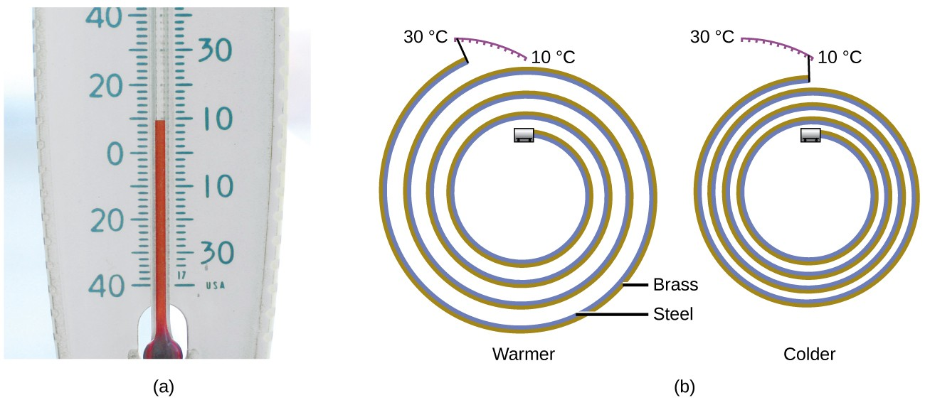 A picture labeled a is shown as well as a pair of drawings labeled b. Picture a shows the lower portion of an alcohol thermometer. The thermometer has a printed scale to the left of the tube in the center that reads from negative forty degrees at the bottom to forty degrees at the top. It also has a scale printed to the right of the tube that reads from negative thirty degrees at the bottom to thirty five degrees at the top. On both scales, the volume of the alcohol in the tube reads between nine and ten degrees. The two images labeled b both depict a metal strip coiled into a spiral and composed of brass and steel. The left coil, which is loosely coiled, is labeled along its upper edge with the 30 degrees C and 10 degrees C. The end of the coil is near the 30 degrees C label. The right hand coil is much more tightly wound and the end is near the 10 degree C label.