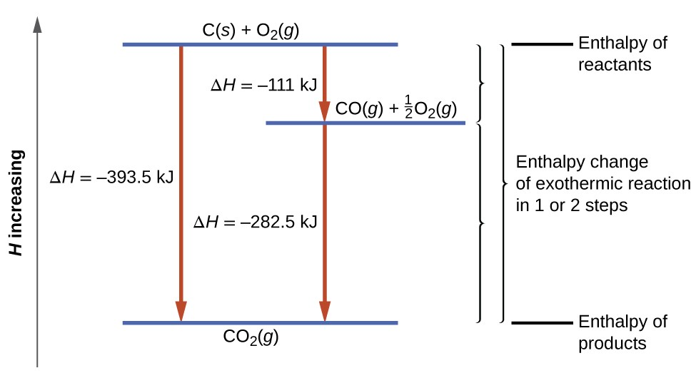 """A diagram is shown. A long arrow faces upward on the left with the phrase """"H increasing."""" A horizontal line at the bottom of the diagram is shown with the formula """"C O subscript 2 (g)"""" below it. A horizontal line at the top of the diagram has the formulas """"C (s) + O subscript 2 (g)"""" above it. The top and bottom lines are connected by a downward facing arrow with the value """"Δ H = –394 k J"""" written beside it. Below and to the right of the top horizontal line is a second horizontal line with the equations """"C O (g) + one half O subscript 2 (g)"""" above it. This line and the bottom line are connected by a downward facing arrow with the value """"Δ H = –283 k J"""" written beside it. The same line and the top line are connected by a downward facing arrow with the value """"Δ H = –111 k J"""" written beside it. There are three brackets to the right of the diagram. The first bracket runs from the top horizontal line to the second horizontal line. It is labeled, """"Enthalpy of reactants."""" The second bracket runs from the second horizontal line to the bottom horizontal line. It is labeled, """"Enthalpy of products."""" Both of these brackets are included in the third bracket which runs from the top to the bottom of the diagram. It is labeled, """"Enthalpy change of exothermic reaction in 1 or 2 steps."""""""