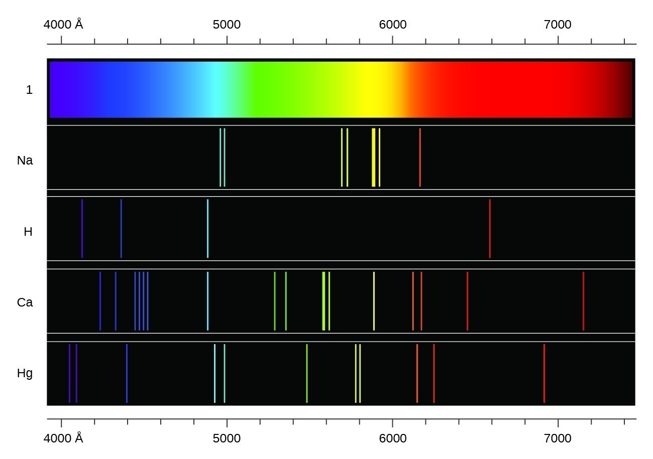 """An image is shown with 5 rows. Across the top and bottom of the image is a scale that begins at 4000 angstroms at the left and extends to 740 angstroms at the far right. The top row is a continuous band of the visible spectrum, showing the colors from violet at the far left through indigo, blue, green, yellow, orange, and red at the far right. The second row, labeled, """"N a,"""" shows the emission spectrum for the element sodium, which includes two narrow vertical bands in the blue range, two narrow bands in the yellow-green range, two narrow bands in the yellow range, and one narrow band in the orange range. The third row, labeled, """"H,"""" shows the emission spectrum for hydrogen. This spectrum shows single bands in the violet, indigo, blue, and orange regions. The fourth row, labeled, """"C a,"""" shows the emission spectrum for calcium. This spectrum shows bands in the following colors and frequencies; one violet, five indigo, one blue, two green, two yellow-green, one yellow, two yellow-orange, one orange, and one red. The fifth row, labeled, """"H g,"""" shows the emission spectrum for mercury. This spectrum shows bands in the following colors and frequencies; two violet, one indigo, two blue, one green, two yellow, two orange, and one orange-red. It is important to note that each of the color bands for the emission spectra of the elements matches to a specific wavelength of light. Extending a vertical line from the bands to the scale above or below the diagram will match the band to a specific measurement on the scale."""