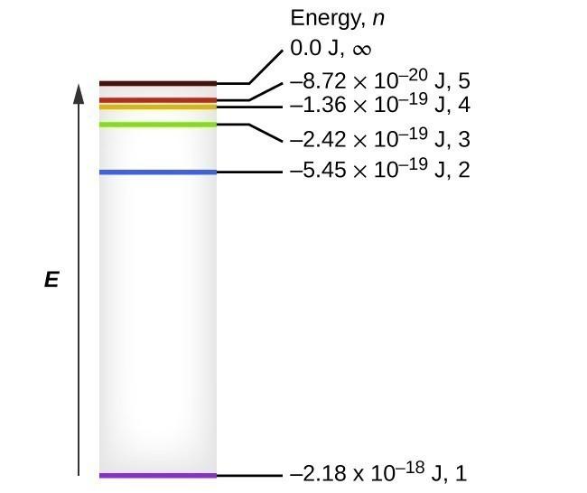 The Bohr Model Chemistry I