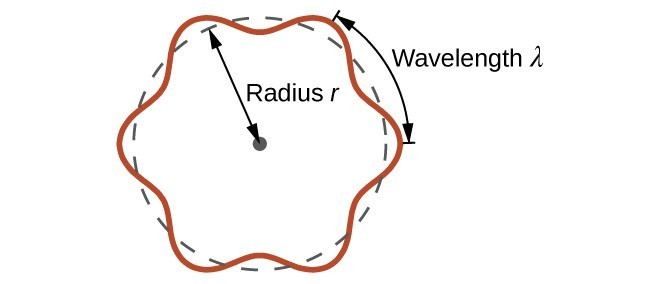 """This figure includes a circle formed from a dashed line. A sinusoidal wave pattern indicated with a solid red line is wrapped around the circle, centered about the edge of the circle. Line segments extend outward from the circle extending through 2 wave crests along the circle. A double ended arrow is drawn between these segments and is labeled, """"wavelength, lambda."""" A dashed double headed arrow is drawn from the center to the edge of the circle and is labeled, """"radius r."""""""