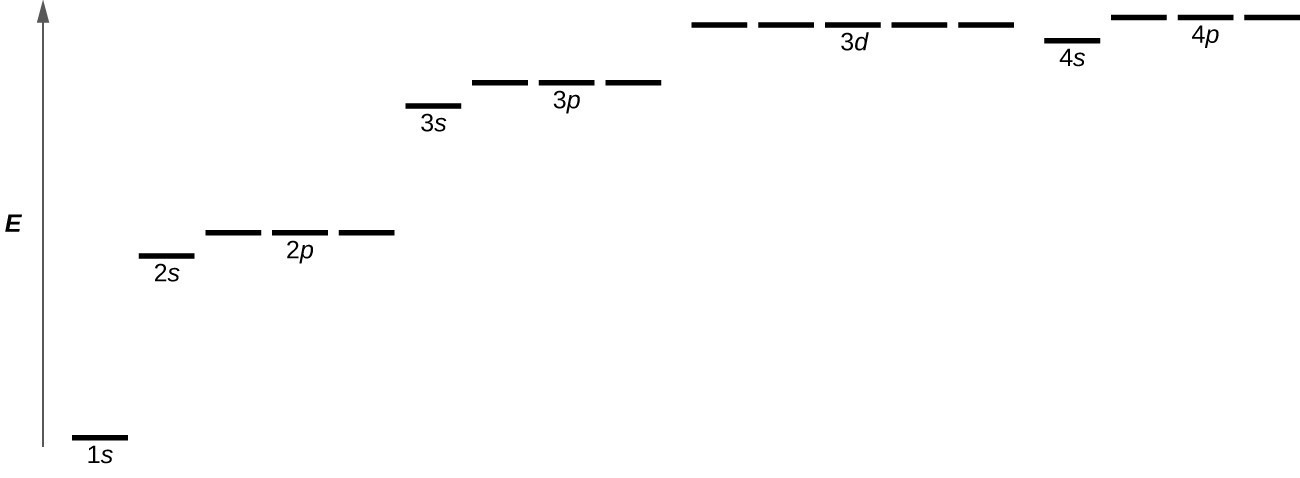 """This diagram shown has an upward pointing arrow at the left which is labeled """"E."""" To the right of this arrow near the bottom of the image is a single line which is labeled, """"1 s."""" Above and just to the right is another black line that is labeled, """"2 s."""" Slightly up and to the right is a grouping of three black lines labeled, """"2 p."""" Above and to the right is a single black line labeled, """"3 s."""" Slightly up and to the right is a grouping of three black lines that are labeled, """"3 p."""" Just above and to the right is a grouping of 5 black lines labeled, """"3 d."""" Slightly below and to the right is a single black line which is labeled, """"4 s."""" Just above and to the right, at a level slightly higher than the previous black lines, is a grouping of three black lines all labeled, """"4 p."""""""