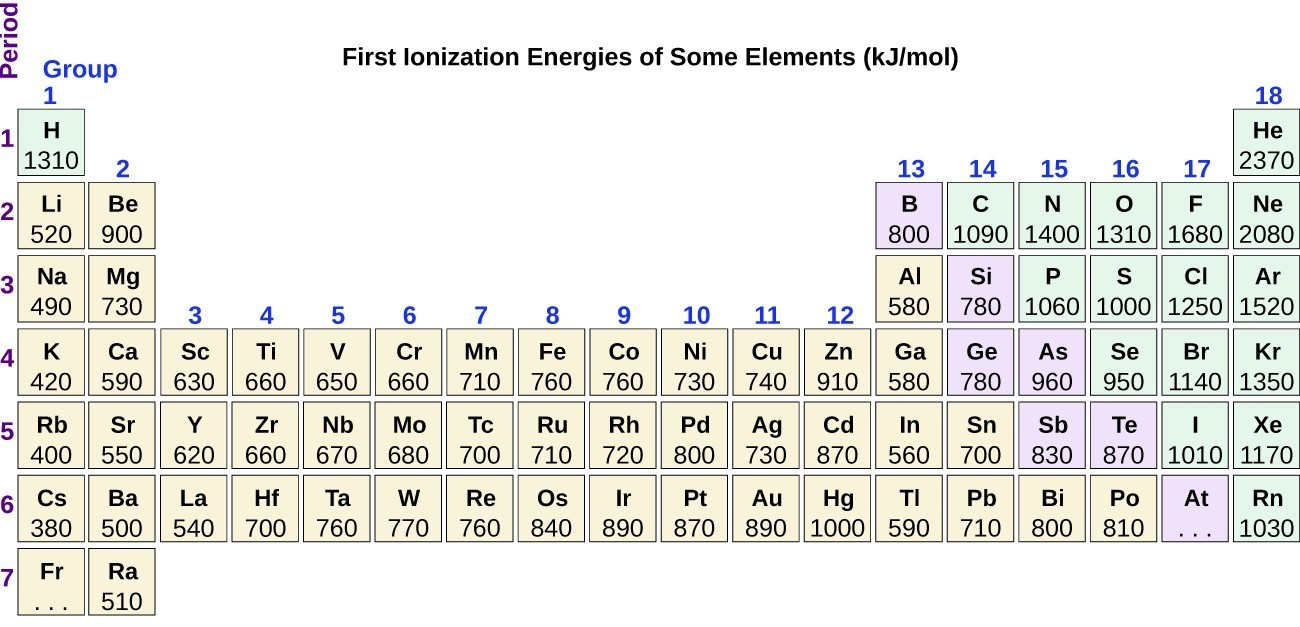 "The figure includes a periodic table with the title, ""First Ionization Energies of Some Elements (k J per mol)."" The table identifies the row or period number at the left in purple, and group or column numbers in blue above each column. First ionization energies listed top to bottom for group 1 are: H 1310, L i 520, N a 490, K 420, R b 400, C s 380, and three dots are placed in the box for F r. In group 2 the values are: B e 900, M g 730, C a 590, S r 550, and B a 500. In group 3 the values are: S c 630, Y 620, and L a 540. In group 4, the values are: T i 660, Z r 660, H f 700. In group 5, the values are: V 650, N b 670, and T a 760. In group 6, the values are: C r 660, M o 680, and W 770. In group 7, the values are: M n 710, T c 700, and R e 760. In group 8, the values are: F e 760, R u 720, and O s 840. In group 9, the values are: C o 760, R h 720, and I r 890. In group 10, the values are: N i 730, P d 800, and P t 870. In group 11, the values are: C u 740, A g 730, and A u 890. In group 12, the values are: Z n 910, C d 870, and H g 1000. In group 13, the values are: B 800, A l 580, G a 580, I n 560, and T l 590. In group 14, the values are: C 1090, S i 780, G e 780, S n 700, and P b 710. In group 15, the values are: N 1400, P 1060, A s 960, S b 830, and B i 800. In group 16, the values are: O 1310, S 1000, S e 950, T e 870, and P o 810. In group 17, the values are: F 1680, C l 1250, B r 1140, I 1010, and A t has three dots. In group 18, the values listed are: B e 2370, N e 2080, A r 1520, K r 1350, X e 1170, and R n 1030."