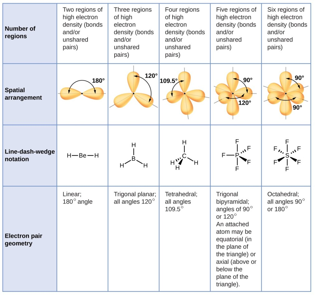 Molecular Structure And Polarity Chemistry I