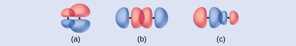 """Three diagrams are shown and labeled """"a,"""" """"b,"""" and """"c."""" Diagram a depicts two peanut-shaped orbitals lying vertically side-by-side and overlapping. One orbital is smaller than the other. Diagram b shows two peanut-shaped orbitals lying end-to-end and overlapping. Diagram c shows two unequally sized peanut-shaped orbitals lying end-to-end and overlapping."""