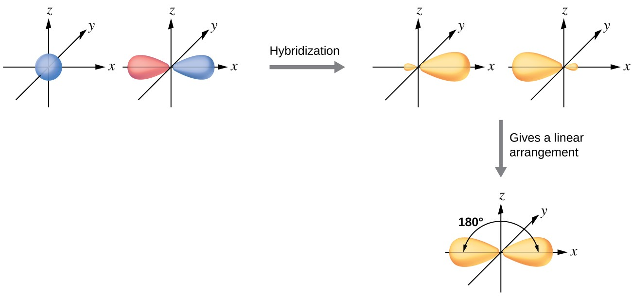 Hybrid atomic orbitals chemistry i a series of three diagrams connected by a right facing arrow that is labeled pooptronica Images