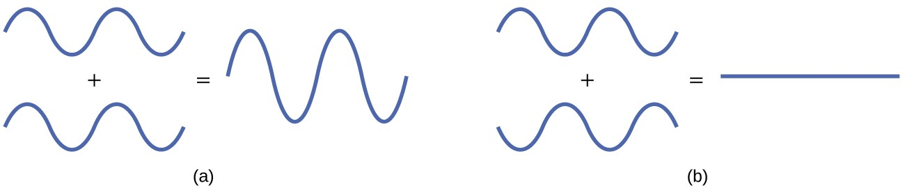 """A pair of diagrams are shown and labeled, """"a"""" and """"b."""" Diagram a shows two identical waves with two crests and two troughs. They are drawn one above the other with a plus sign in between and an equal sign to the right. To the right of the equal sign is a much taller wave with a same number of troughs and crests. Diagram b shows two waves with two crests and two troughs, but they are mirror images of one another rotated over a horizontal axis. They are drawn one above the other with a plus sign in between and an equal sign to the right. To the right of the equal sign is a flat line."""