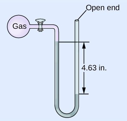 """A diagram of an open-end manometer is shown. To the upper left is a spherical container labeled, """"gas."""" This container is connected by a valve to a U-shaped tube which is labeled """"open end"""" at the upper right end. The container and a portion of tube that follows are shaded pink. The lower portion of the U-shaped tube is shaded grey with the height of the gray region being greater on the left side than on the right. The difference in height of 4.63 i n is indicated with horizontal line segments and arrows."""