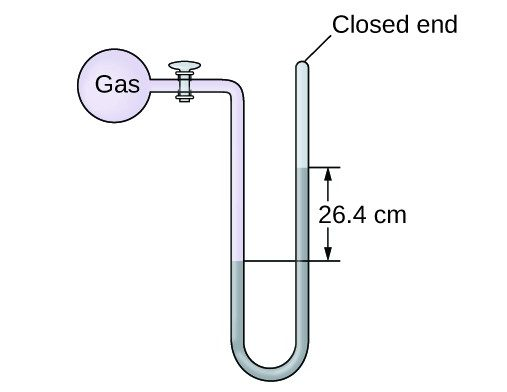 """A diagram of a closed-end manometer is shown. To the upper left is a spherical container labeled, """"gas."""" This container is connected by a valve to a U-shaped tube which is labeled """"closed end"""" at the upper right end. The container and a portion of tube that follows are shaded pink. The lower portion of the U-shaped tube is shaded grey with the height of the gray region being greater on the right side than on the left. The difference in height of 26.4 c m is indicated with horizontal line segments and arrows."""