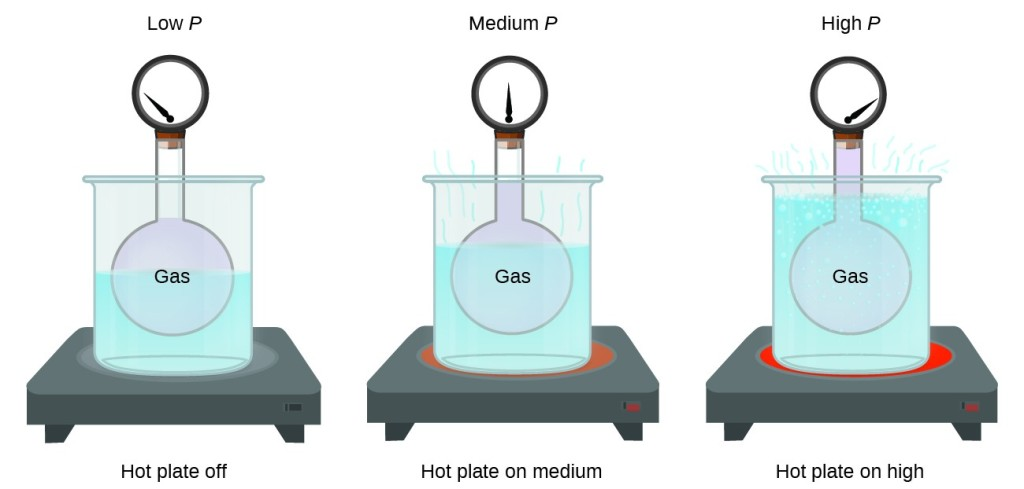 "This figure includes three similar diagrams. In the first diagram to the left, a rigid spherical container of a gas to which a pressure gauge is attached at the top is placed in a large beaker of water, indicated in light blue, atop a hot plate. The needle on the pressure gauge points to the far left on the gauge. The diagram is labeled ""low P"" above and ""hot plate off"" below. The second similar diagram also has the rigid spherical container of gas placed in a large beaker from which light blue wavy line segments extend from the top of the liquid in the beaker. The beaker is situated on top of a slightly reddened circular area. The needle on the pressure gauge points straight up, or to the middle on the gauge. The diagram is labeled ""medium P"" above and ""hot plate on medium"" below. The third diagram also has the rigid spherical container of gas placed in a large beaker in which bubbles appear near the liquid surface and several wavy light blue line segments extend from the surface out of the beaker. The beaker is situated on top of a bright red circular area. The needle on the pressure gauge points to the far right on the gauge. The diagram is labeled ""high P"" above and ""hot plate on high"" below."